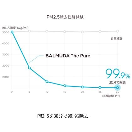 [バルミューダ]BALMUDA The Pure 空気清浄機