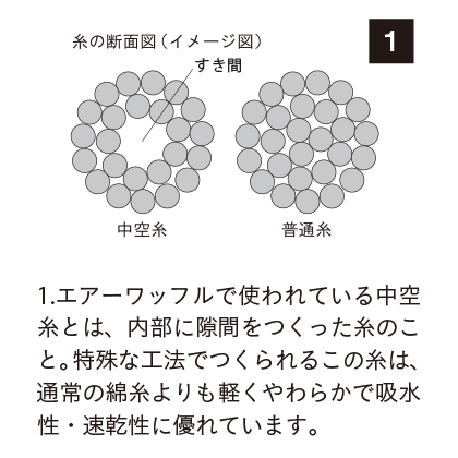 日本の極み エアーワッフル バス・フェイスタオルセットB ホワイト【弔事用】