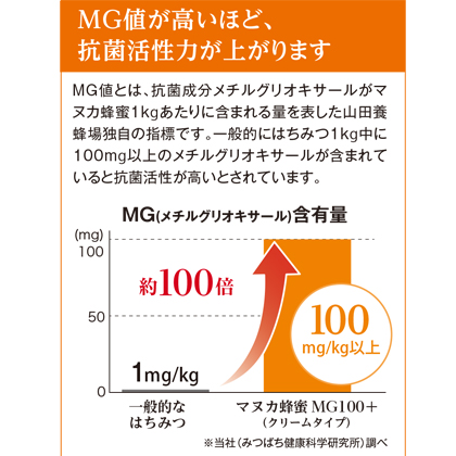 マヌカ蜂蜜(クリームタイプ)MG250+ 200g 2本