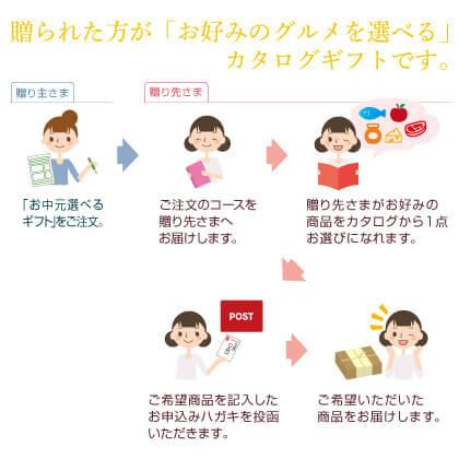 郵便局のお中元選べるギフト 多羅葉コース