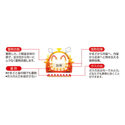特別栽培米 山形県産 厳選つや姫と〈クリヤマ〉かまどご飯釜セット